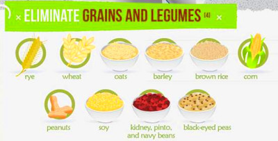 Further, lectins, can commonly be found in foods such as fruits ...