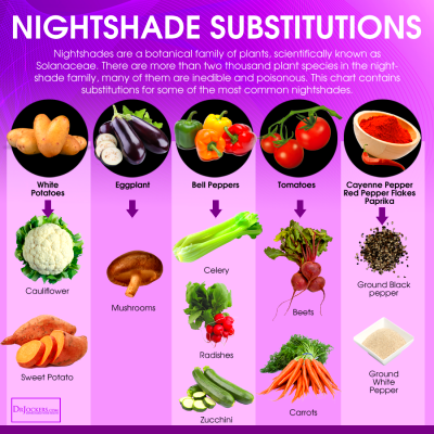 Nightshades can cause pain – FROT