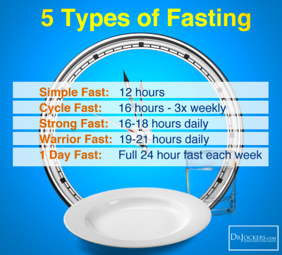 5 Healing Benefits of Intermittent Fasting - DrJockers.com