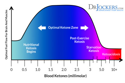 What Are Ketones and Are They Healthy? - DrJockers.com