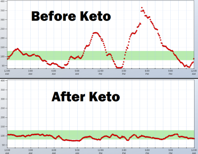 Nutritional Ketosis Blood Glucose Levels - Nutrition Ftempo