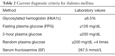 Fructosamine: a promising new risk stratification tool ...