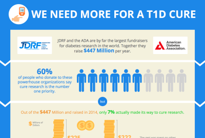 Should JDRF and ADA Fund More Diabetes Cure Research?