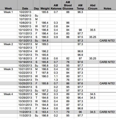 CARB NITE SOLUTION RESULTS AFTER 10 WEEKS :