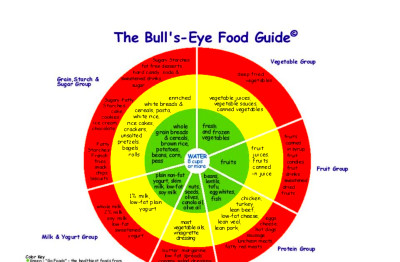 Stephanie's Healthspot: The Bull's-Eye Food Guide