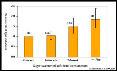 Soft Drinks and Disease – The Nutrition Source – Harvard T.H. Chan ...