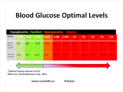 what spikes the blood sugar abnormally and how do you control it for ...