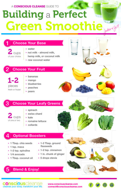 Conscious Cleanse – Green Smoothie Guide