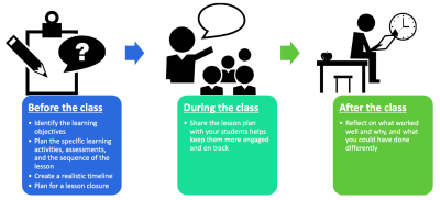 Lesson Planning | Centre for Teaching Excellence