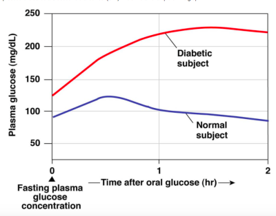 Solved: Below Is An Example Of A Glucose Tolerance Test (G ...