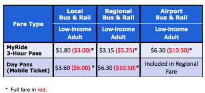 It's Official: In 2019, RTD Fares Could Cost You More or ...