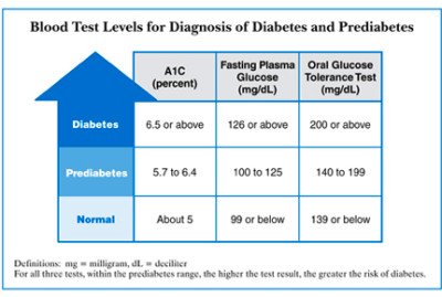 Diabetes Blood Sugar Chart | Diabetes