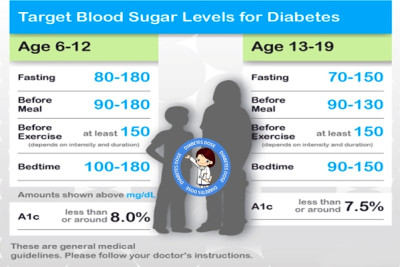 Blood Sugar Level Chart for Diabetic Patients: Diabetes ...