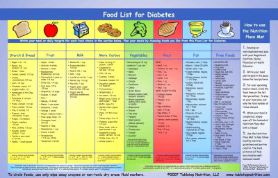 diabetesmanager / Medical Nutritional Therapy for the Patient With Diabetes