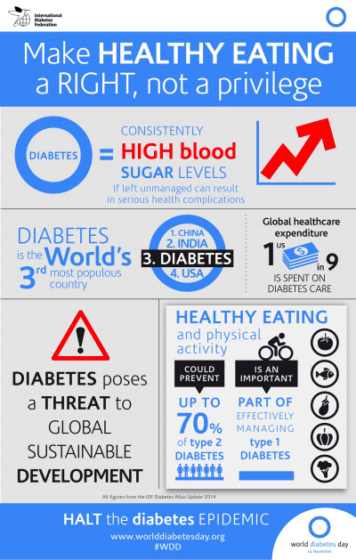 Diabetes Day 2015 to focus on healthy eating - The ...