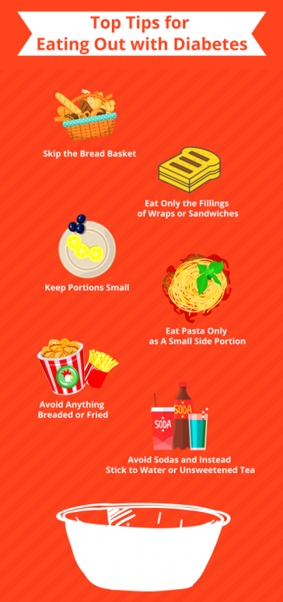 Tips for Eating out with Diabetes Infographic - Diabetic ...
