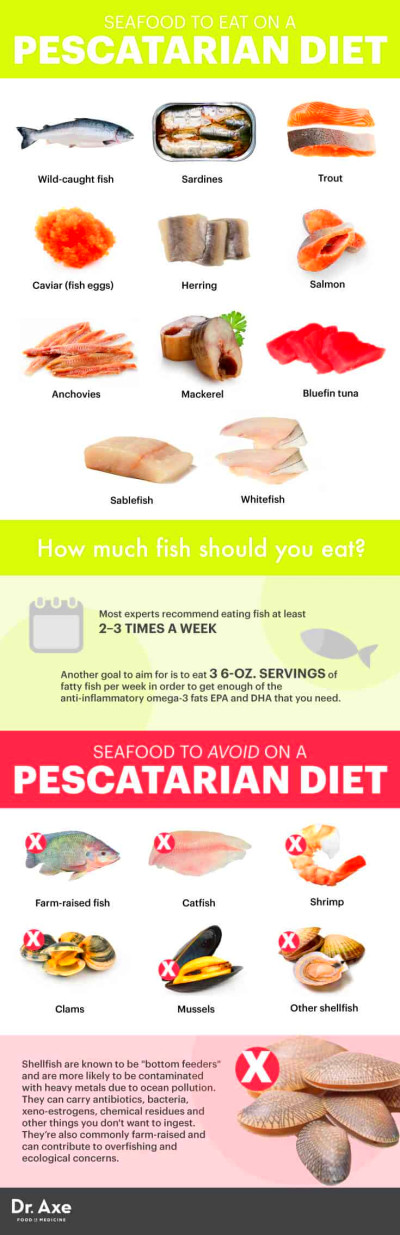 Should You Try a Pescatarian Diet? - Dr. Axe