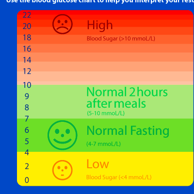 ... blood test that measures the average level of extra glucose in a