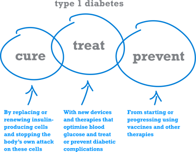 Type 1 diabetes. Causes, symptoms, treatment Type 1 diabetes