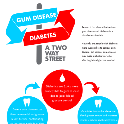 The Link Between Gum Disease & Diabetes | Gum Infection Facts