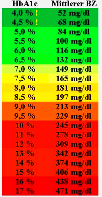 Images for Mmol L To Mg Dl