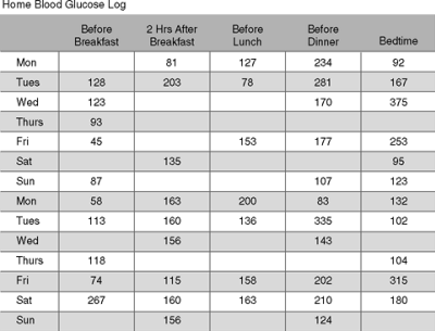Blood Glucose Monitoring, Continuous Glucose Sensing, and Glycated