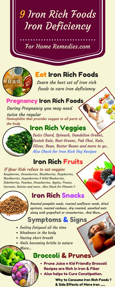 My Iron Deficiency:# 9 Home Remedies & Best Iron Rich ...