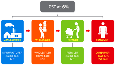 ... Exempt supplies Scope and Charge GST Treatment on Government Services