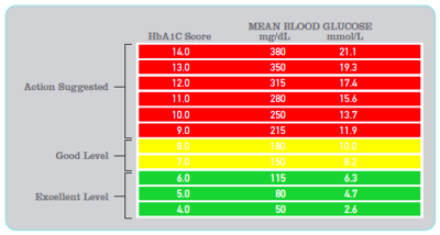 Normal blood sugar levels chart- what is the necessity to ...