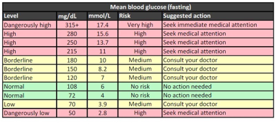 Normal blood sugar levels chart- what is the necessity to control it and how to control it ...