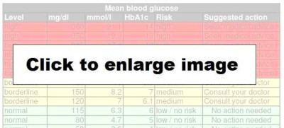 Click on the image below to get a larger blood sugar levels chart.