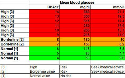 Blood Glucose Levels Chart What Normal Sugar Range The