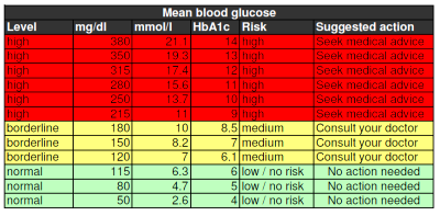 units are expressed as mg dl mmol l and respectively