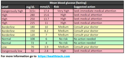 Blood Sugar Levels Chart What is normal blood sugar level