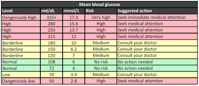Please note that you should perform several consecutive blood glucose ...