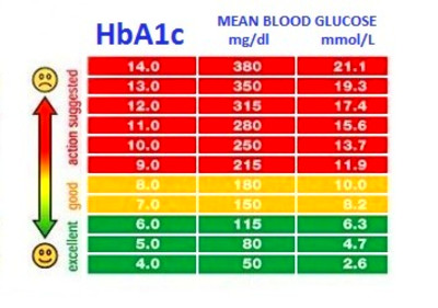 Blood Gluecose | Health Life Media