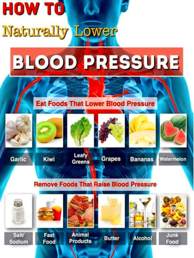 High Blood Pressure - Causes, Symptoms And Treatments