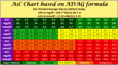 HbA1C Chart & Calculator ADAG Formula: HbA1C to Blood ...