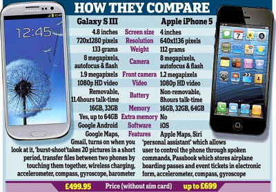 Samsung crunches Apple in battle of the mobile phones as Galaxy outsells iPhone | Daily Mail Online