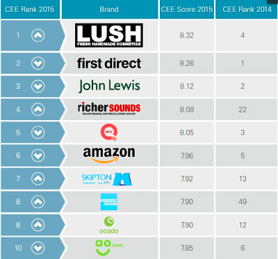 Consumer favourite First Direct loses crown to Lush in battle of the brands   Daily Mail Online