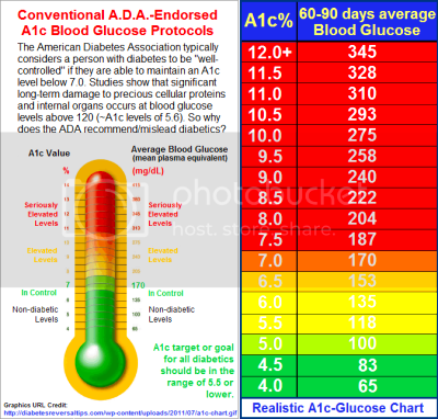 blood pressure readings chart blood sugar averages for a1c →