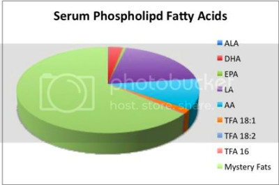... in the blood. Here's a low-carb pie chart for your viewing pleasure