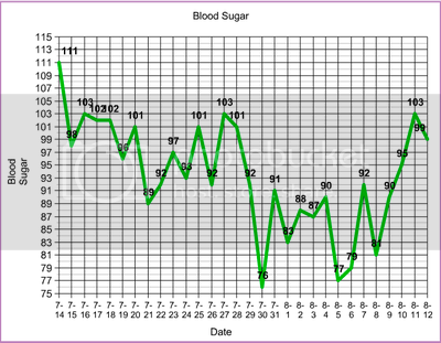 ... blood glucose how to understand source of blood glucose level are