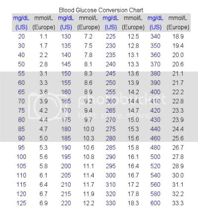 chart- convert hba1c to equivalent blood glucose, Easily convert ...