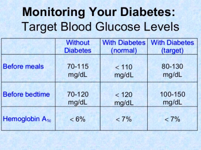 ... your diabetes target blood glucose levels without diabetes with