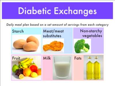 Practical Dietary Prescription for Ambulatory Diabetic Patient