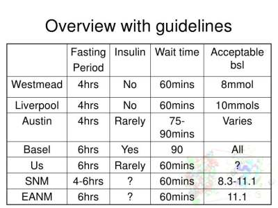 The role of blood sugar levels and insulin in pet