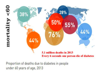 DIABETES AND CARDIOVASCULAR DISEASE - THE CONTINUUM