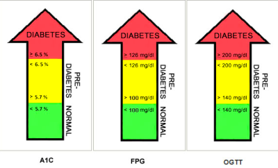 Graph from the American Diabetes Association . Used with permission.)