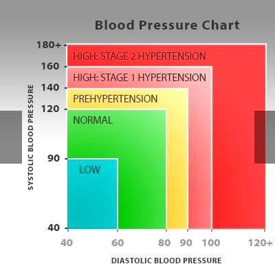 Gallery For > Hypertension Symptoms In Men